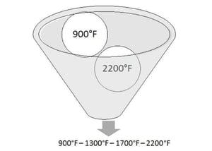 temperature uniformity funnel example