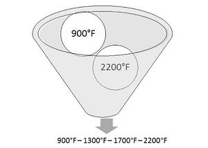 temperature uniformity funnel example